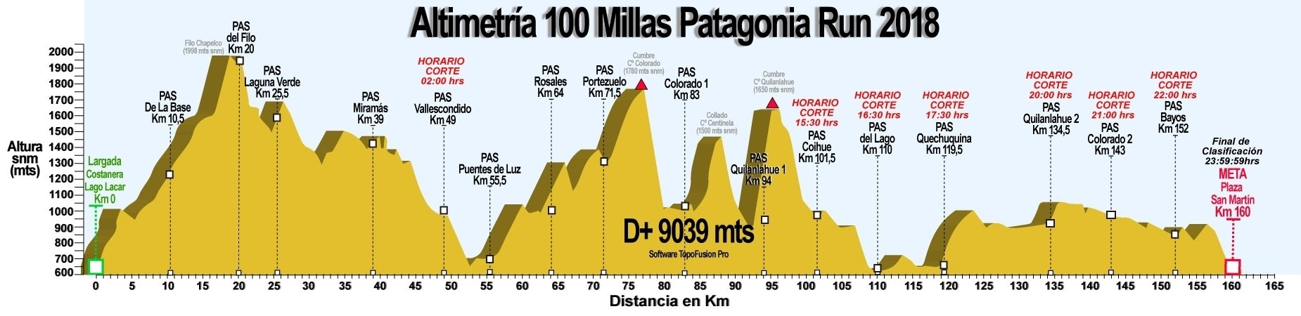 patagonia_run_altimetria